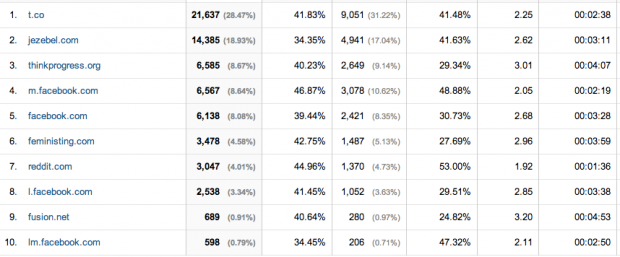 Referral_Traffic_-_Google_Analytics